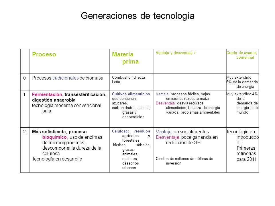 Generaciones de tecnología