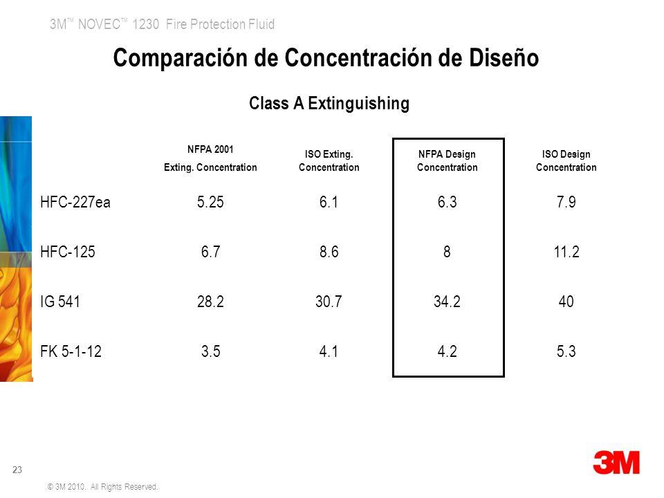 Comparación de Concentración de Diseño