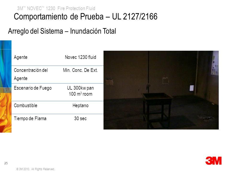 Comportamiento de Prueba – UL 2127/2166
