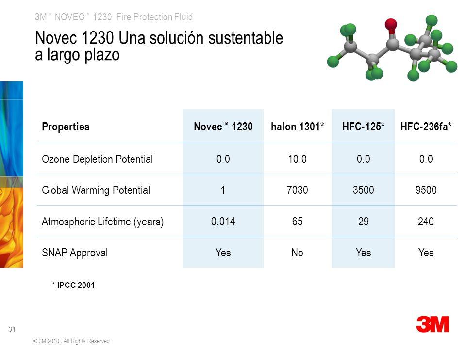 Novec 1230 Una solución sustentable a largo plazo