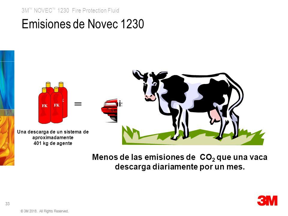 Emisiones de Novec 1230 = 0.07 cars/year