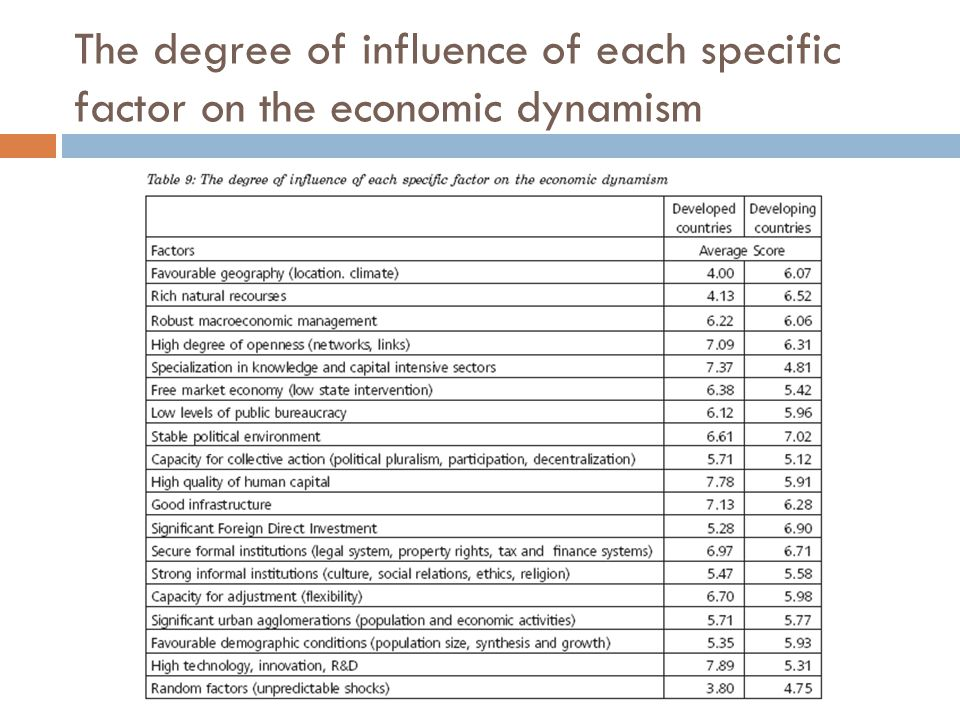 The degree of influence of each specific factor on the economic dynamism