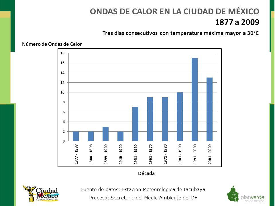 ONDAS DE CALOR EN LA CIUDAD DE MÉXICO 1877 a 2009