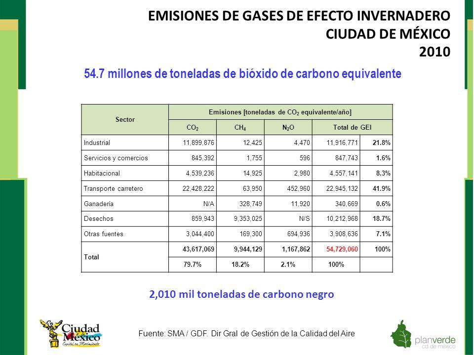 EMISIONES DE GASES DE EFECTO INVERNADERO CIUDAD DE MÉXICO 2010