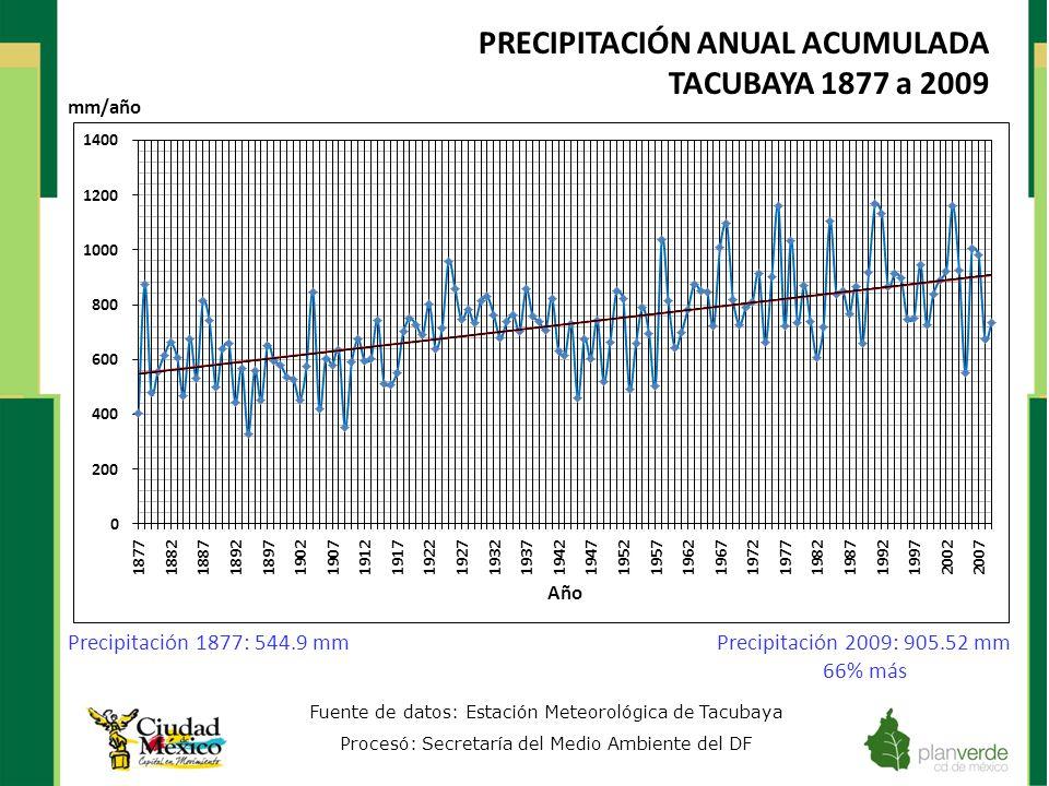 PRECIPITACIÓN ANUAL ACUMULADA TACUBAYA 1877 a 2009