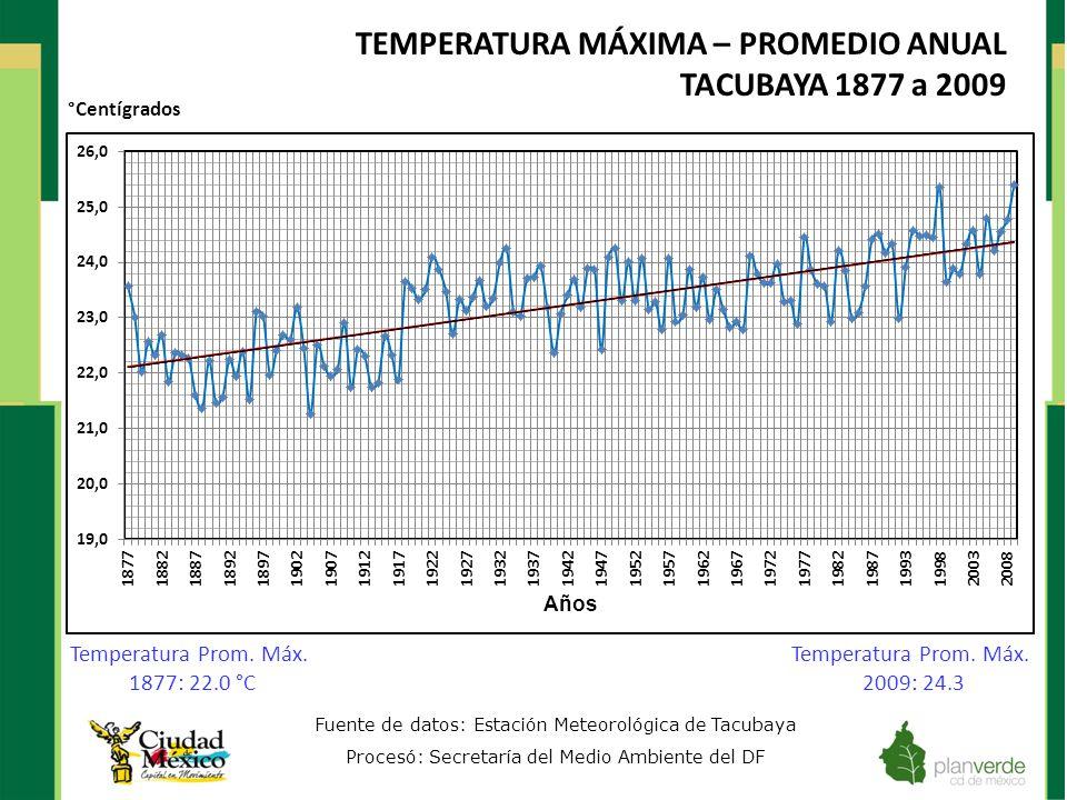 TEMPERATURA MÁXIMA – PROMEDIO ANUAL TACUBAYA 1877 a 2009