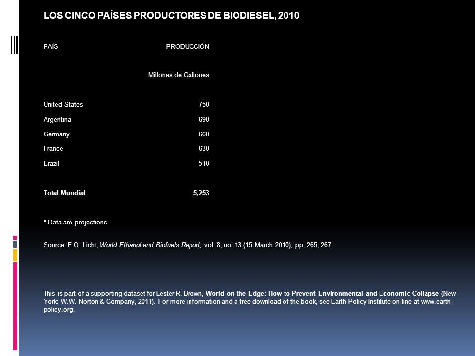 LOS CINCO PAÍSES PRODUCTORES DE BIODIESEL, 2010