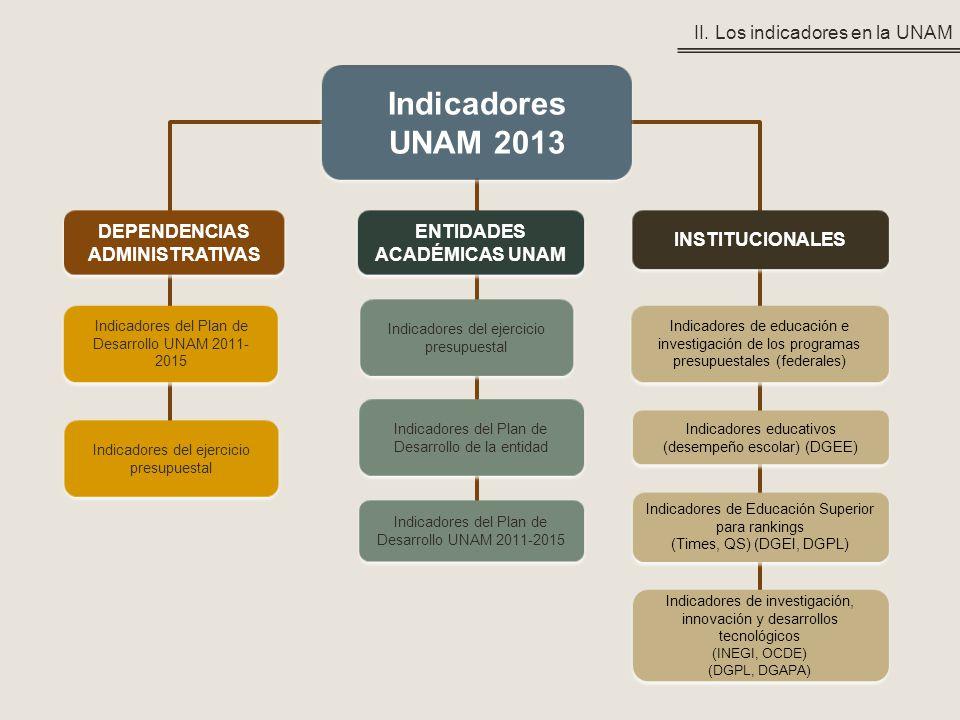 DEPENDENCIAS ADMINISTRATIVAS ENTIDADES ACADÉMICAS UNAM