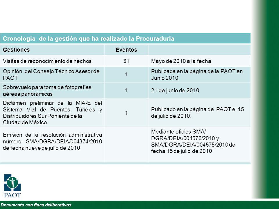 Cronología de la gestión que ha realizado la Procuraduría