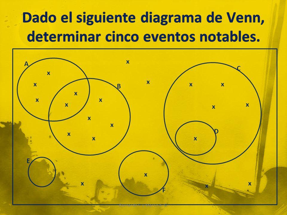Dado el siguiente diagrama de Venn, determinar cinco eventos notables.