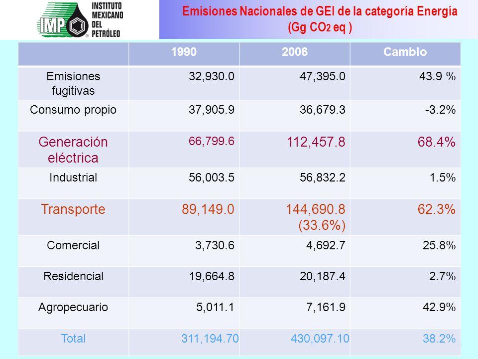 Emisiones Nacionales de GEI de la categoría Energía