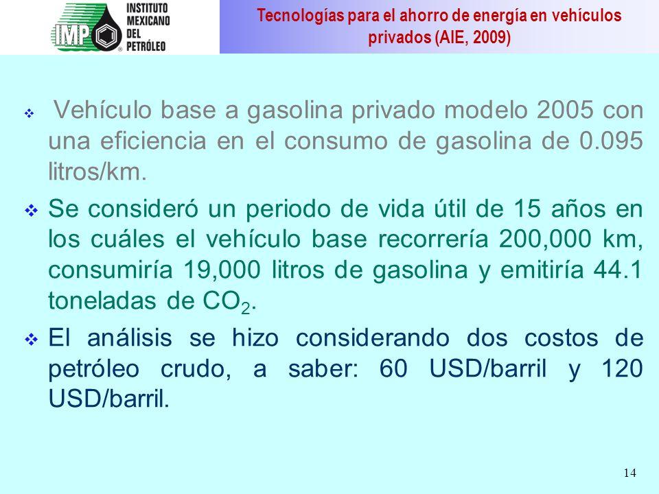 Tecnologías para el ahorro de energía en vehículos privados (AIE, 2009)