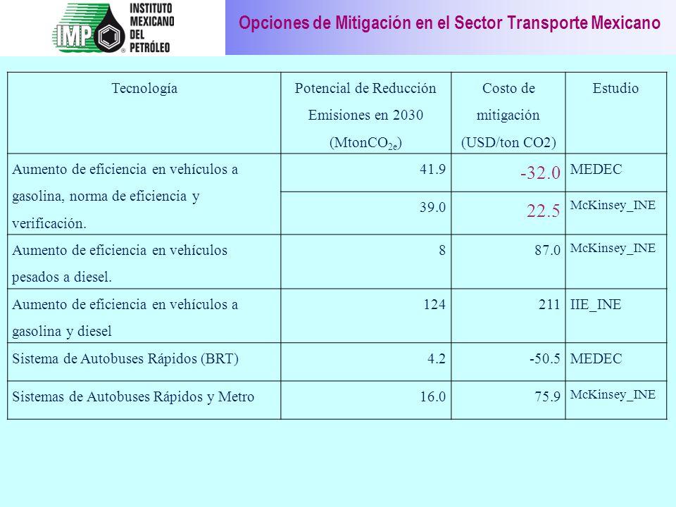 Opciones de Mitigación en el Sector Transporte Mexicano
