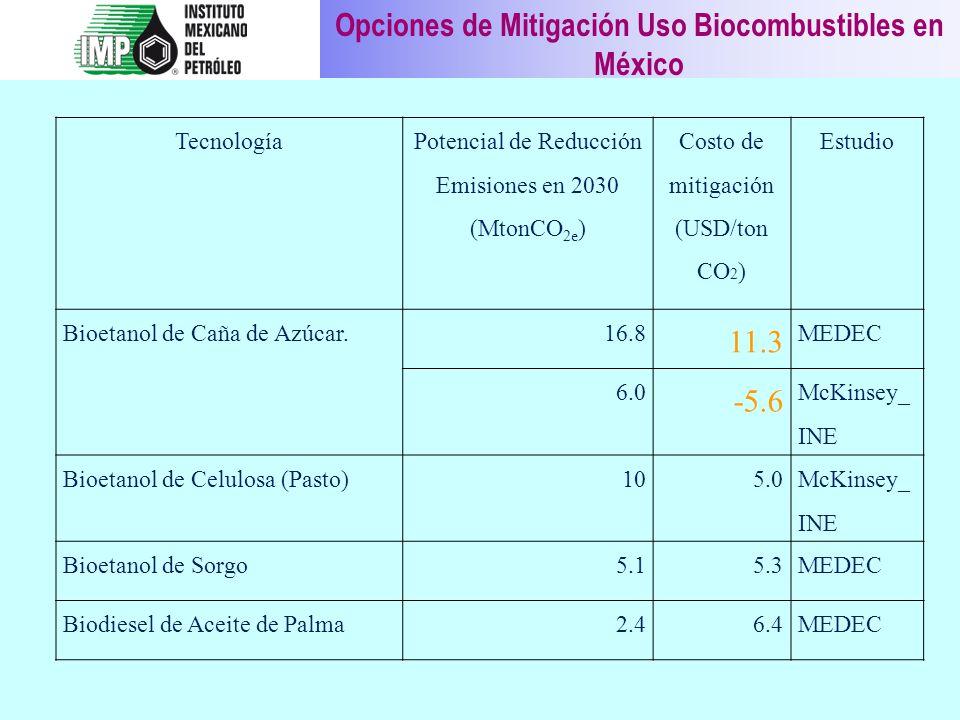 Opciones de Mitigación Uso Biocombustibles en México