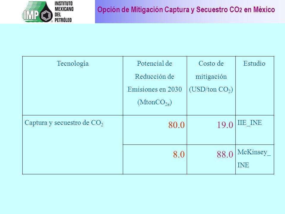 Potencial de Reducción de Emisiones en 2030 (MtonCO2e)