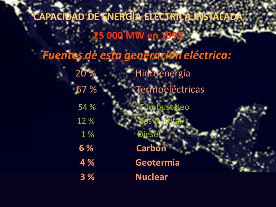 Fuentes de esta generación eléctrica: 20 % Hidroenergía