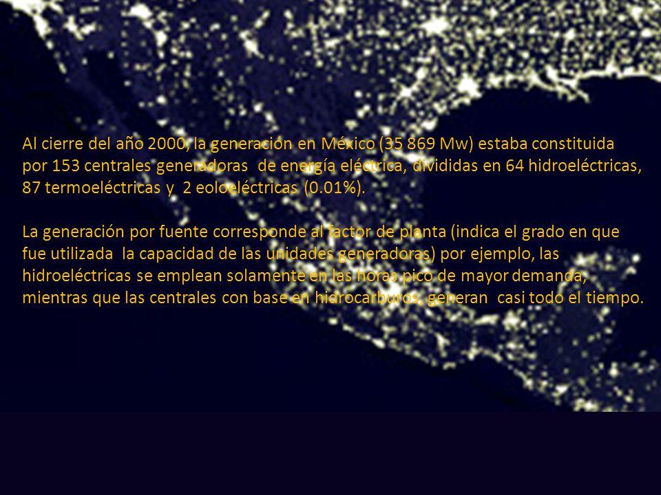 Al cierre del año 2000, la generación en México (35 869 Mw) estaba constituida