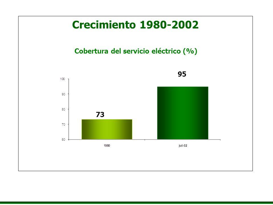 Crecimiento 1980-2002 Cobertura del servicio eléctrico (%) 73 95