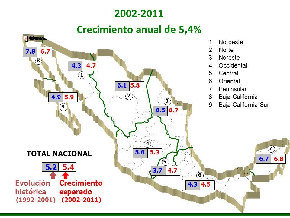 2002-2011 Crecimiento anual de 5,4%