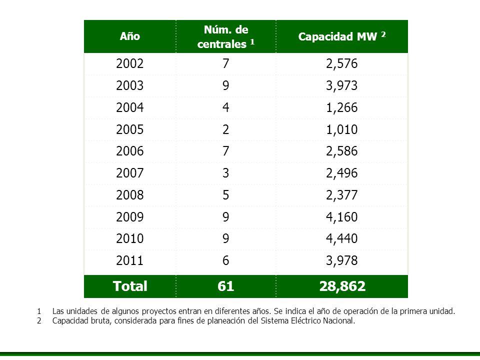 Año Núm. de. centrales 1. Capacidad MW 2. 2002. 7. 2,576. 2003. 9. 3,973. 2004. 4. 1,266.