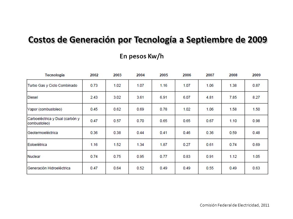 Costos de Generación por Tecnología a Septiembre de 2009