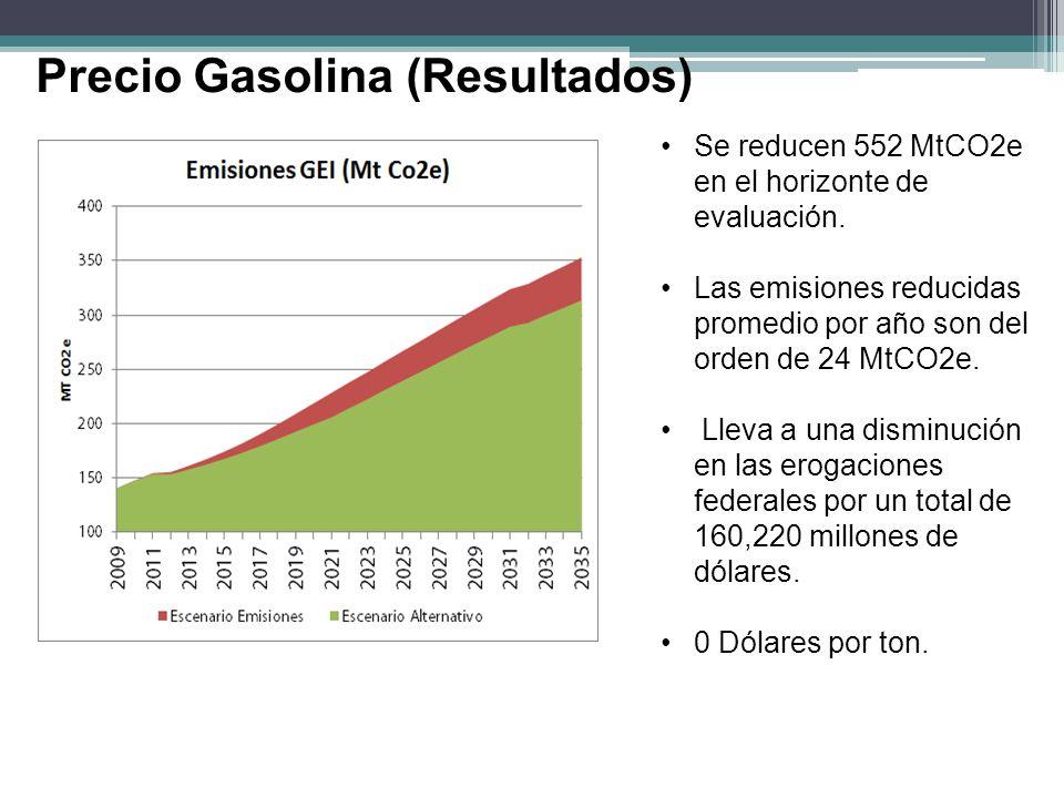 Precio Gasolina (Resultados)