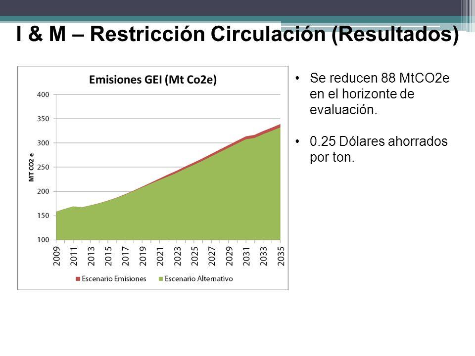 I & M – Restricción Circulación (Resultados)
