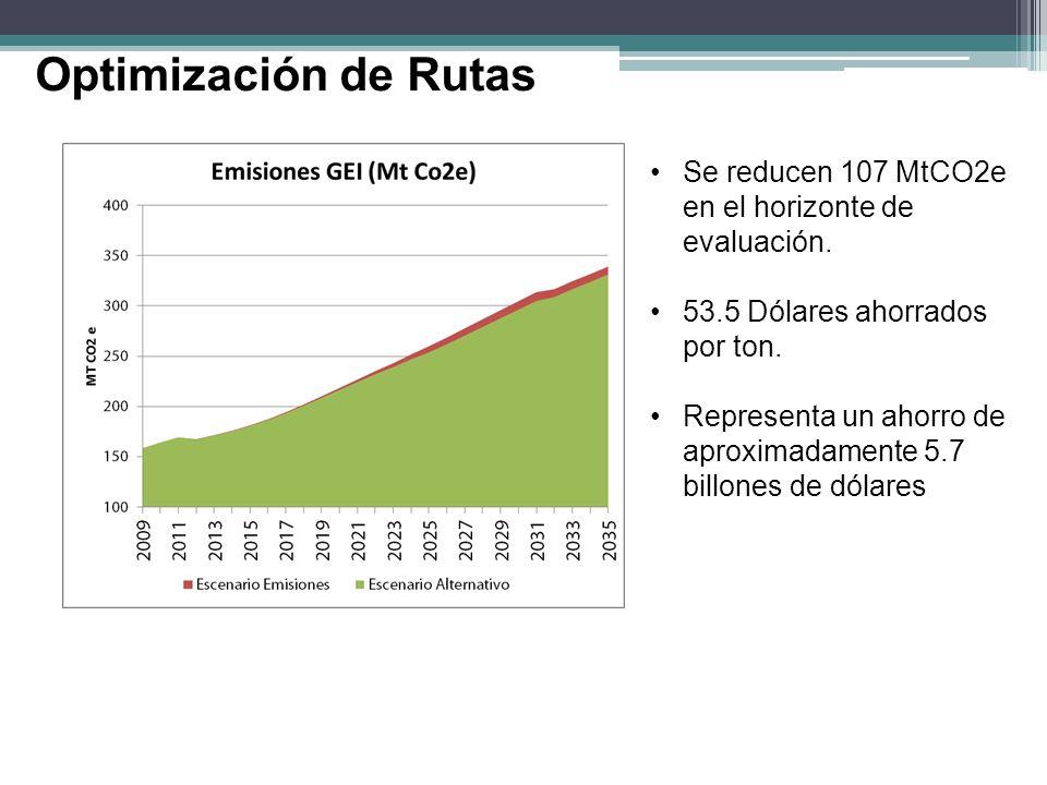 Optimización de Rutas Se reducen 107 MtCO2e en el horizonte de evaluación. 53.5 Dólares ahorrados por ton.