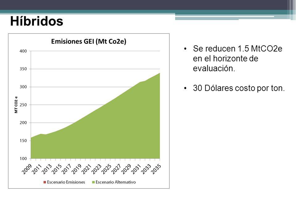 Híbridos Se reducen 1.5 MtCO2e en el horizonte de evaluación.