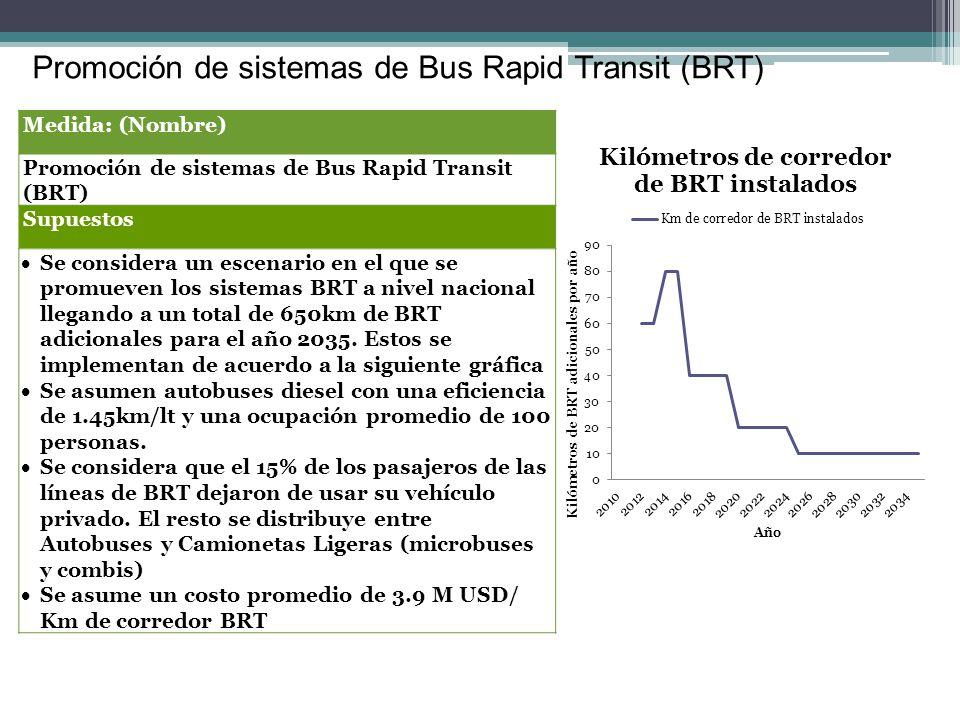 Promoción de sistemas de Bus Rapid Transit (BRT)