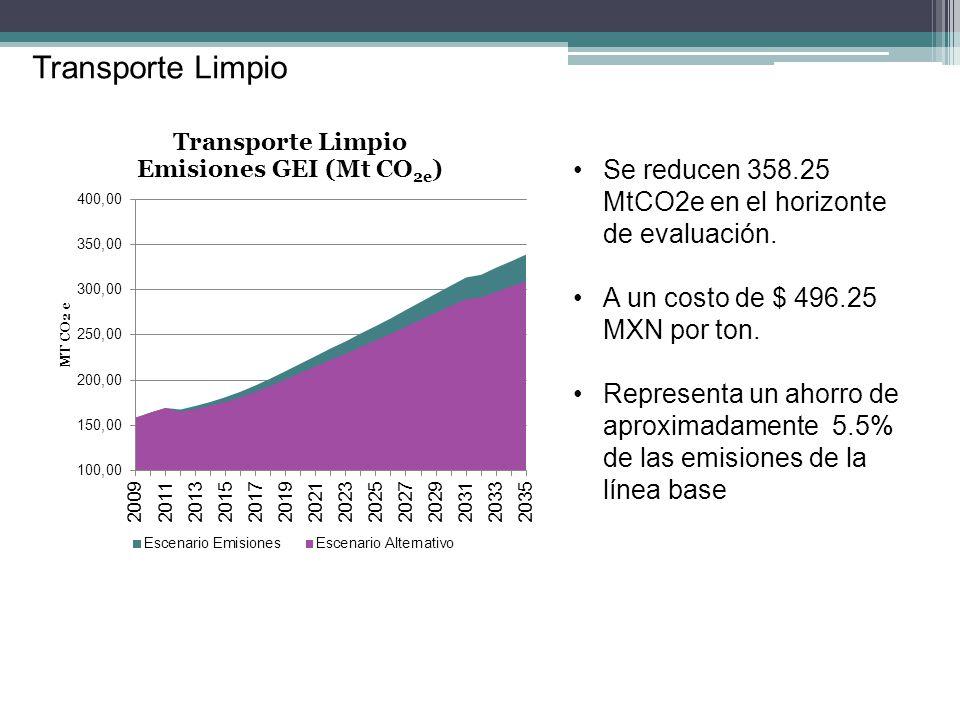 Transporte Limpio Se reducen 358.25 MtCO2e en el horizonte de evaluación. A un costo de $ 496.25 MXN por ton.