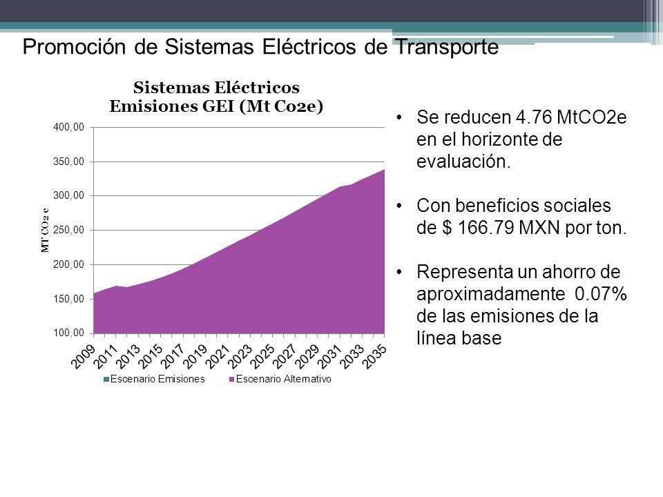 Promoción de Sistemas Eléctricos de Transporte