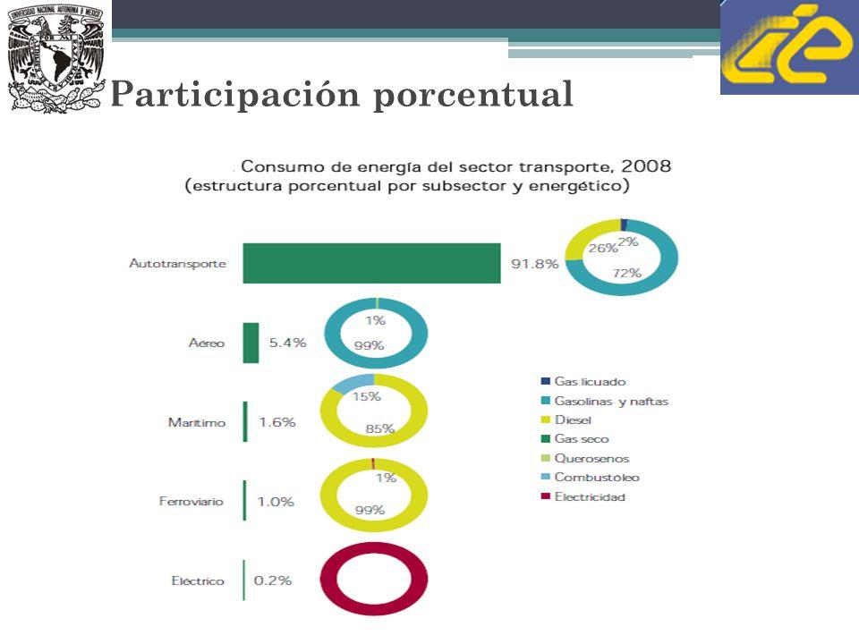 Participación porcentual