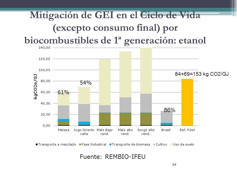 Mitigación de GEI en el Ciclo de Vida (excepto consumo final) por biocombustibles de 1ª generación: etanol