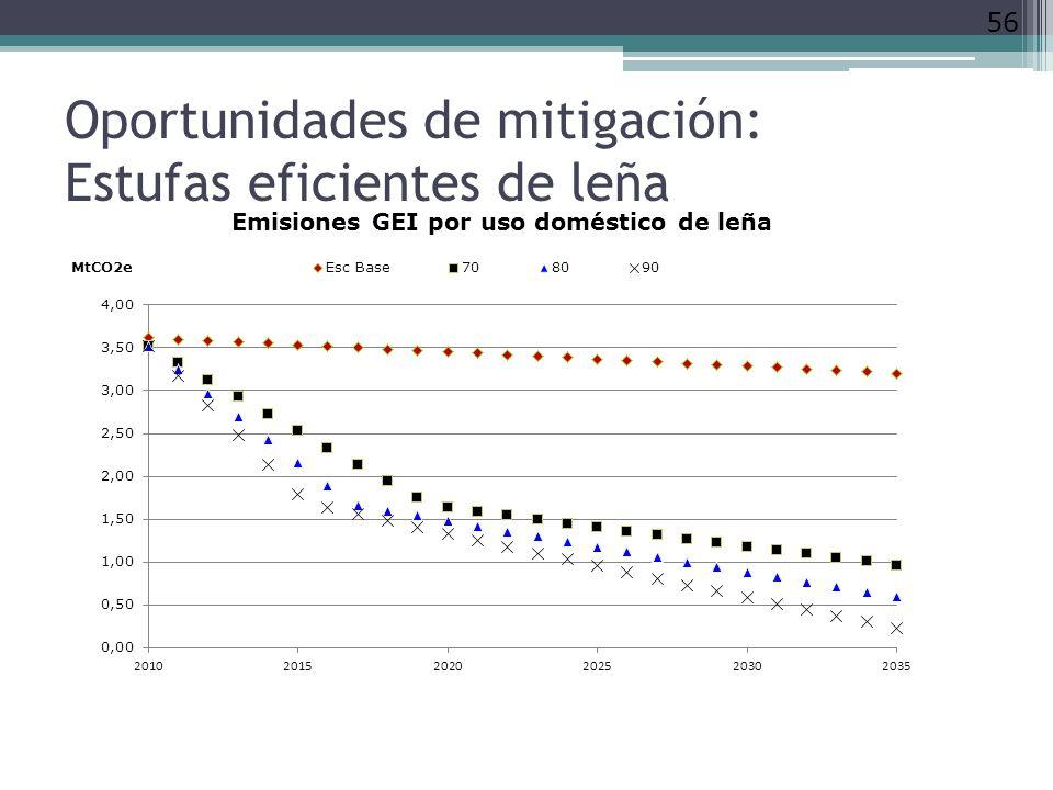 Oportunidades de mitigación: Estufas eficientes de leña
