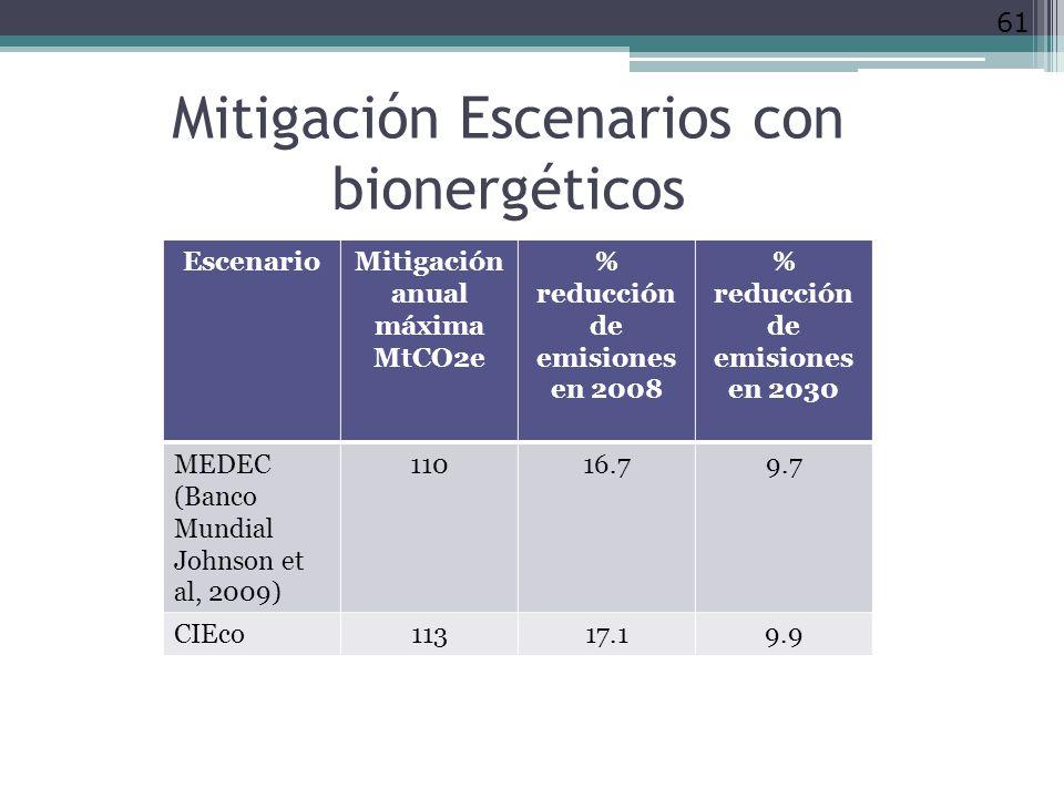 Mitigación Escenarios con bionergéticos