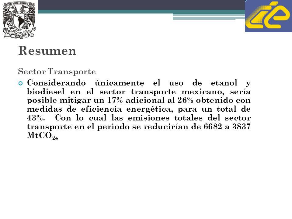 Resumen Sector Transporte