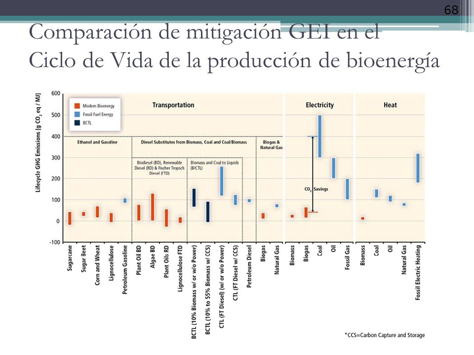 Comparación de mitigación GEI en el