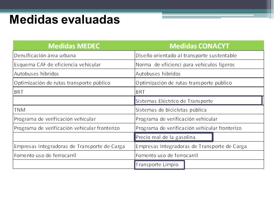 Medidas evaluadas