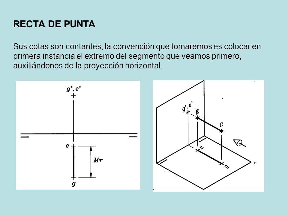 RECTA DE PUNTA
