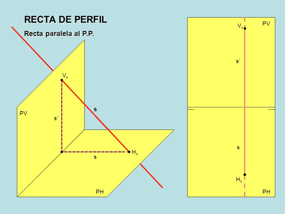 RECTA DE PERFIL Recta paralela al P.P. PV Vs s' Vs s PV s' s Hs s Hs