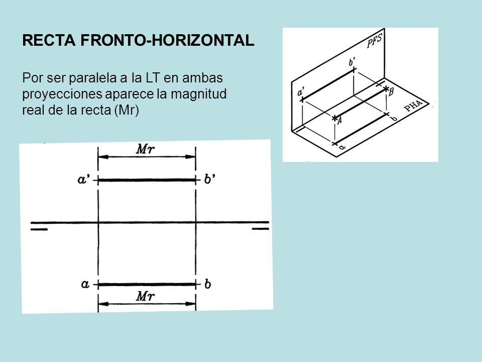 RECTA FRONTO-HORIZONTAL