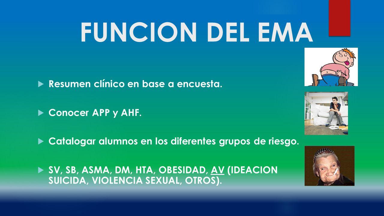 FUNCION DEL EMA Resumen clínico en base a encuesta. Conocer APP y AHF.