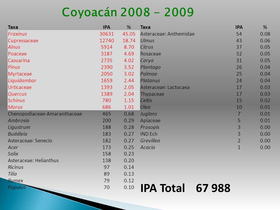 IPA Total 67 988 Coyoacán 2008 - 2009 Taxa IPA % Fraxinus 30631 45.05