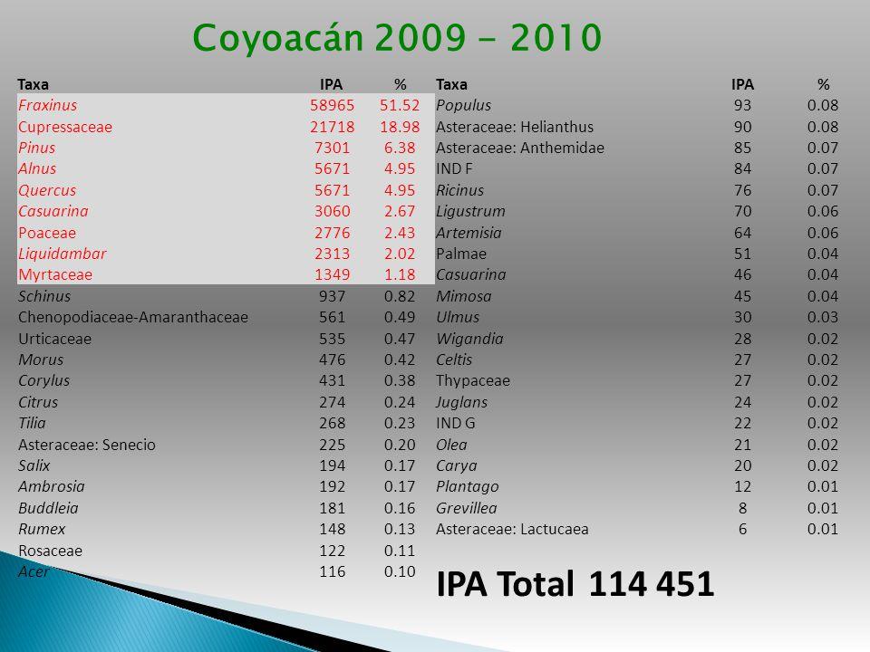 IPA Total 114 451 Coyoacán 2009 - 2010 Taxa IPA % Fraxinus 58965 51.52