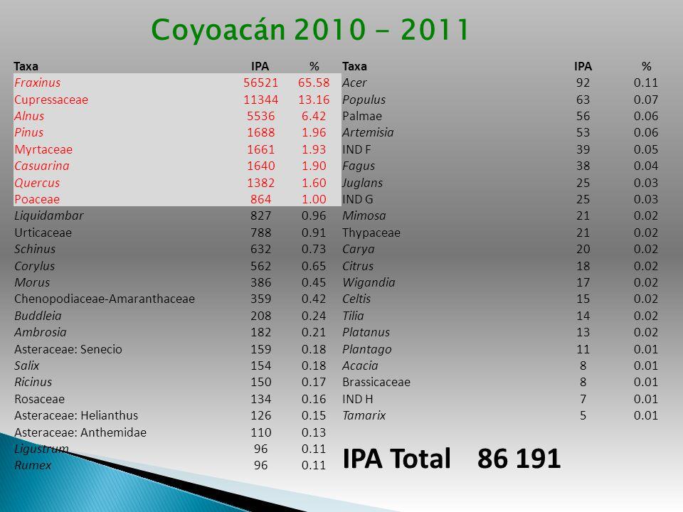 IPA Total 86 191 Coyoacán 2010 - 2011 Taxa IPA % Fraxinus 56521 65.58