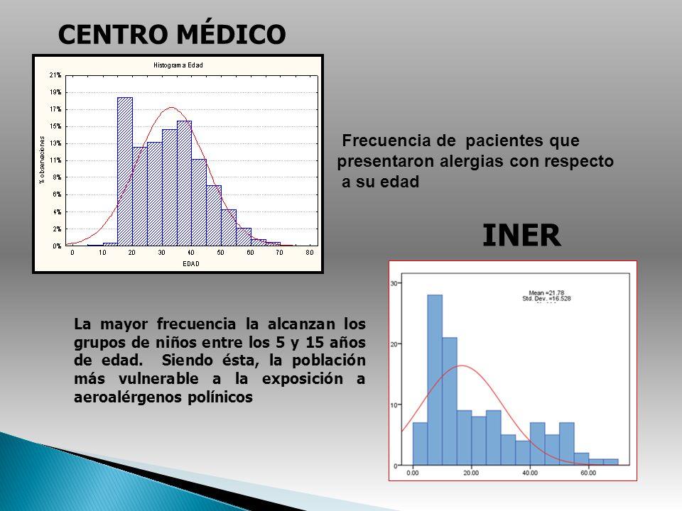 CENTRO MÉDICO Frecuencia de pacientes que presentaron alergias con respecto. a su edad. INER.