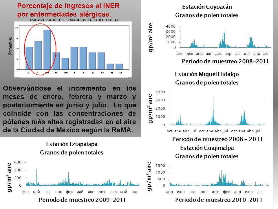 Porcentaje de ingresos al INER por enfermedades alérgicas.