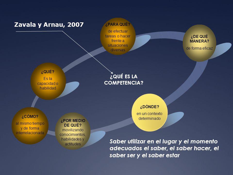¿QUÉ ES LA COMPETENCIA Zavala y Arnau, 2007. ¿PARA QUÉ de efectuar tareas o hacer frente a situaciones diversas.