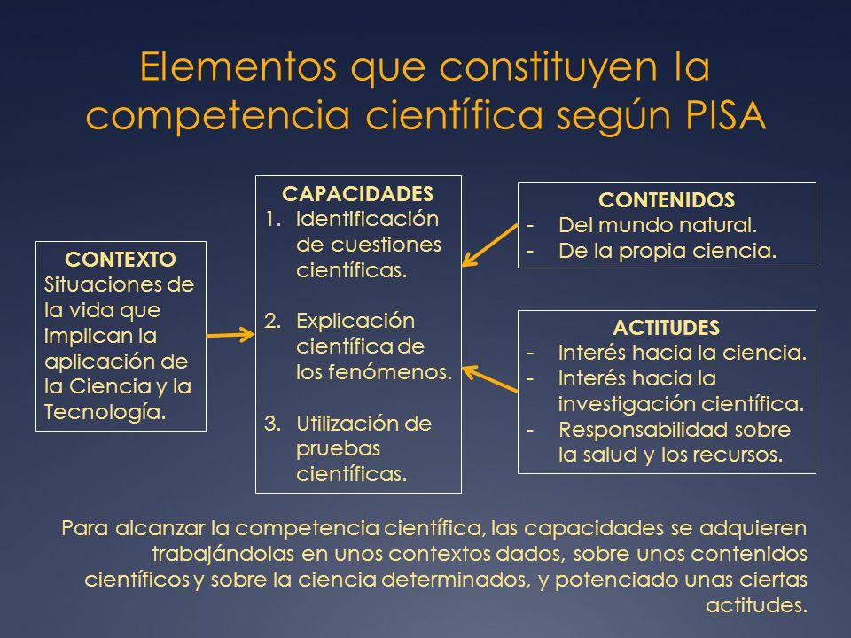Elementos que constituyen la competencia científica según PISA